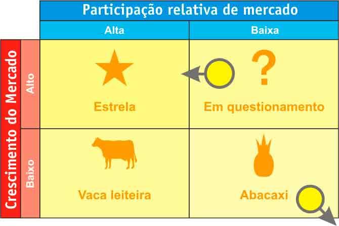 A matriz BCG mostra parâmetros de como trabalhar em equipe